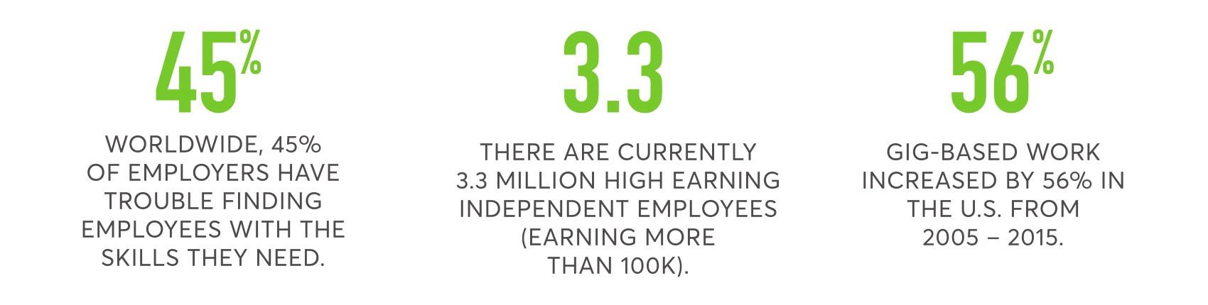 gig economy stats